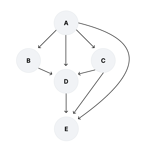 A Directed Acylic Graph in HASH